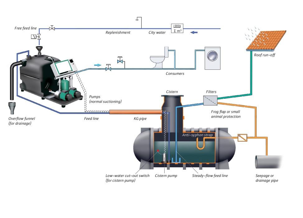 Технологии WILO по использованию дождевой воды. 5/2018. Фото 7