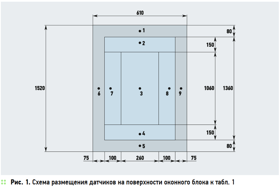 Подтверждение экспериментальной оценки теплозащитных свойств оконных блоков. 4/2018. Фото 2
