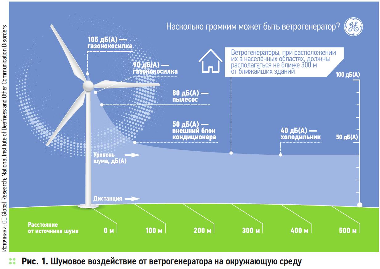 Альтернативный взгляд на альтернативную энергетику России. Энергия воздуха. 4/2018. Фото 1
