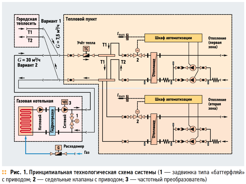 Температурные графики при расчёте газовой котельной. 5/2018. Фото 2