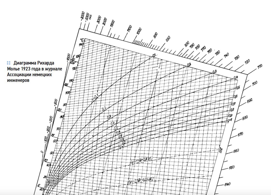 Разработка i–d-диаграммы: Л.К. Рамзин или Рихард Молье?. 5/2018. Фото 3