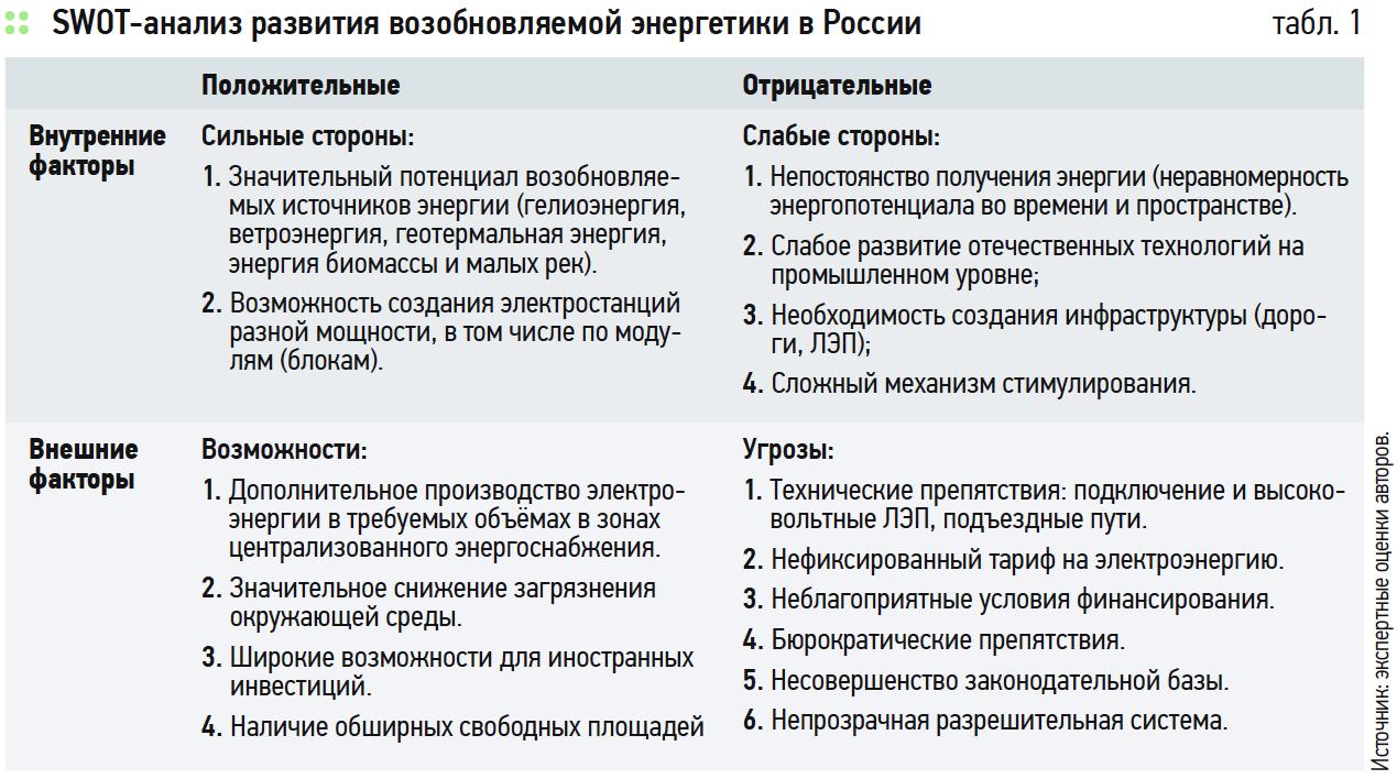 Риски развития возобновляемой энергетики в России. 5/2018. Фото 2
