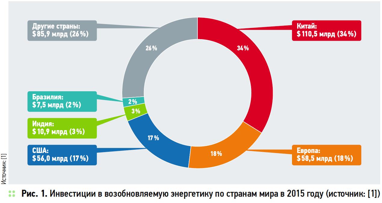 Риски развития возобновляемой энергетики в России. 5/2018. Фото 1