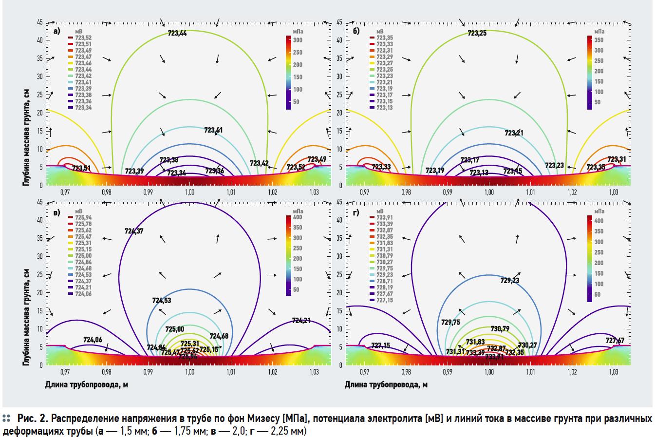 Моделирование коррозионного процесса подземных трубопроводов ЖКХ в COMSOL Multiphysics. 6/2018. Фото 3