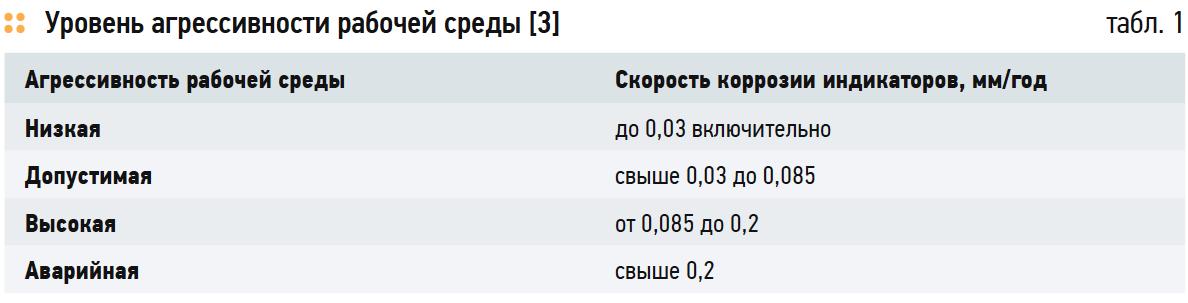 Коррозия запорной арматуры в системах ГВС. 6/2018. Фото 7