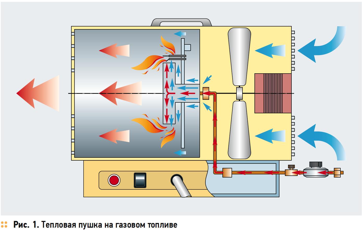 Использование газовой тепловой пушки для получения электроэнергии. 7/2018. Фото 1