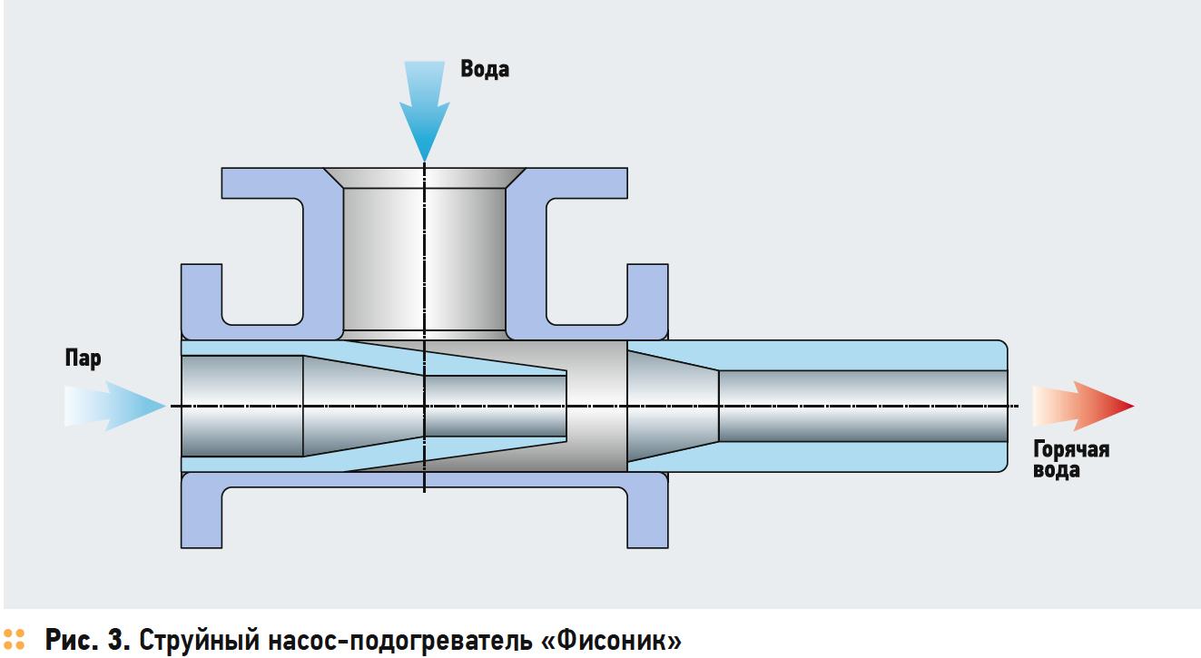 Использование газовой тепловой пушки для получения электроэнергии. 7/2018. Фото 3