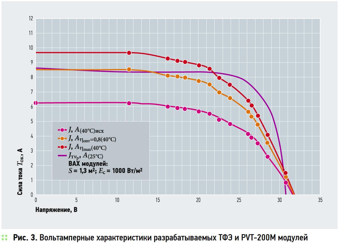 Исследование характеристик экспериментальной солнечной установки для тепло- и электроснабжения потребителей. 7/2018. Фото 6