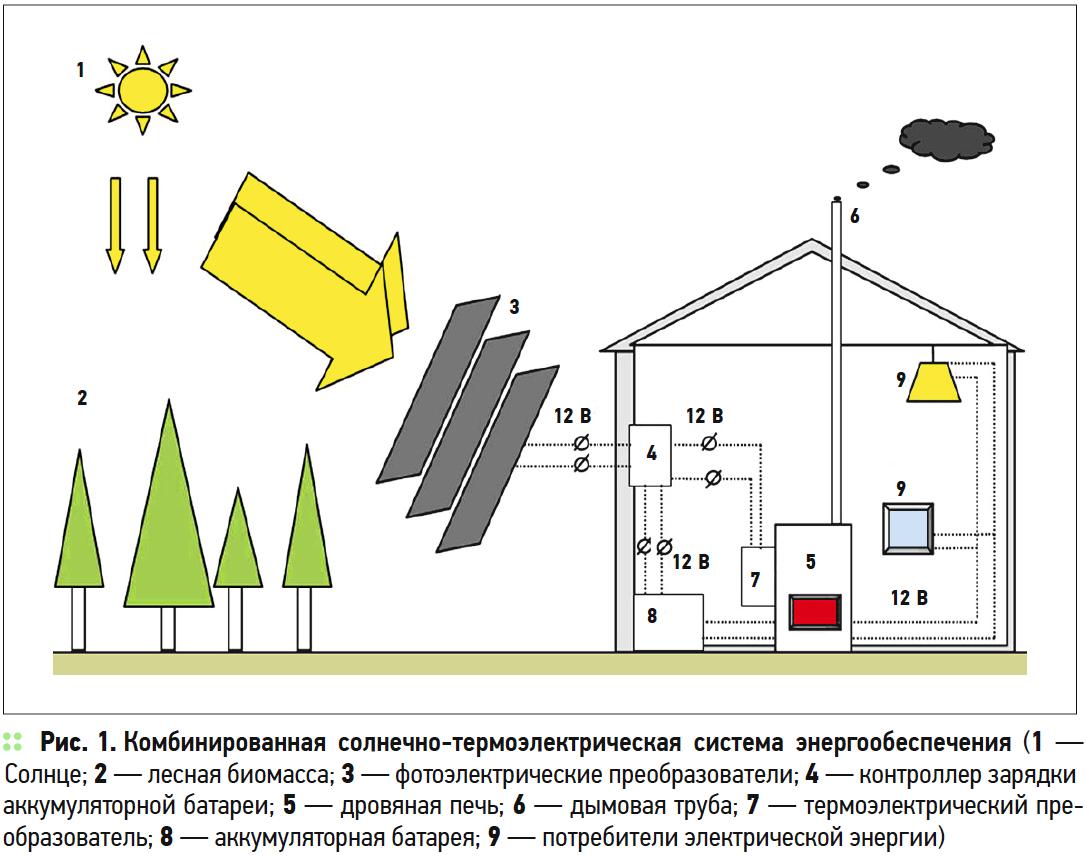 Надёжное энергоснабжение с использованием ВИЭ-технологий. 6/2018. Фото 1