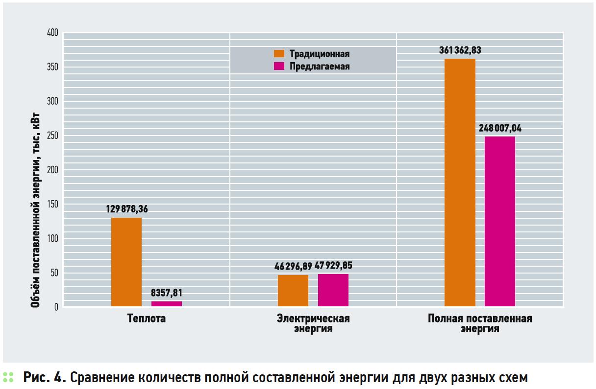 Расчёт годового энергопотребления крупного объекта с тепловыми насосами, включёнными в единый контур. 6/2018. Фото 5