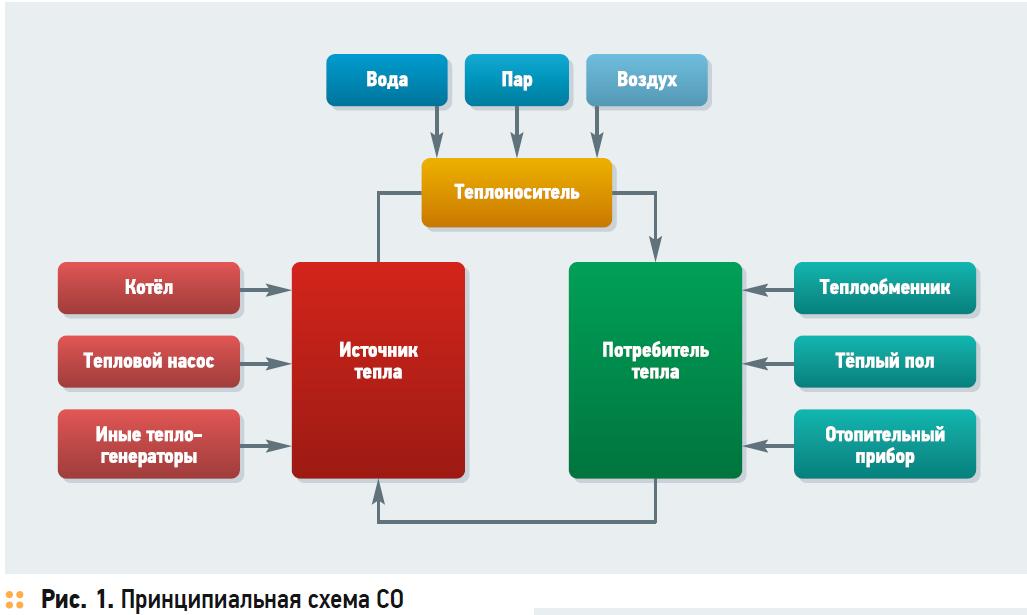 Наладка и регулировка систем водяного отопления. 8/2018. Фото 1