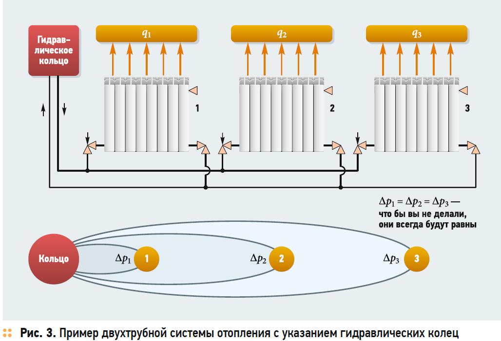 Наладка и регулировка систем водяного отопления. 8/2018. Фото 3