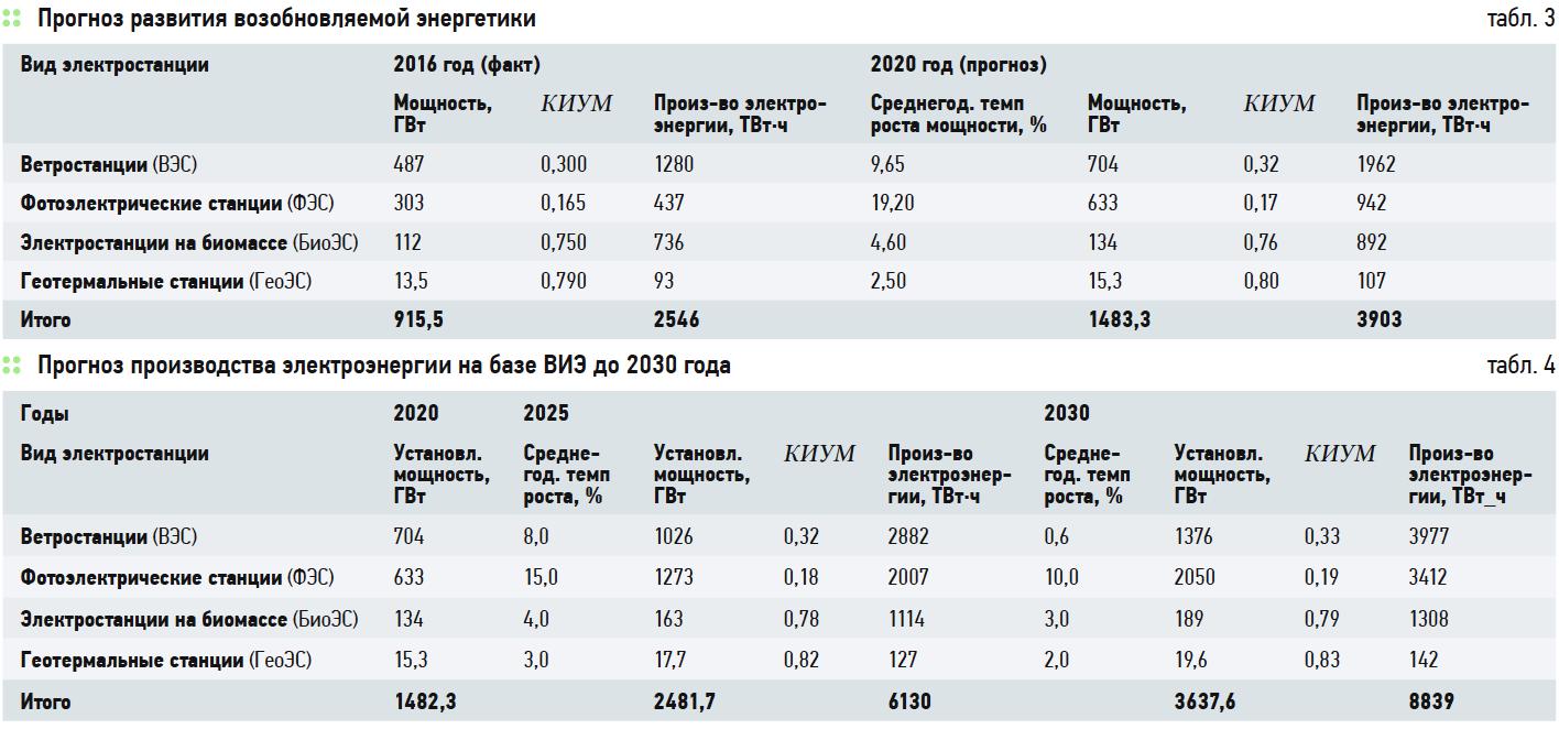 Прогноз развития возобновляемой энергетики мира на период до 2030 года. 9/2018. Фото 3