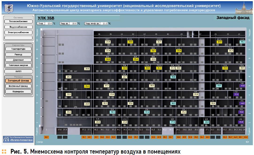 Использование технологии «интернета вещей» в отоплении зданий: упреждающее управление, распределённый мониторинг, интеллектуальная балансировка. 8/2018. Фото 5