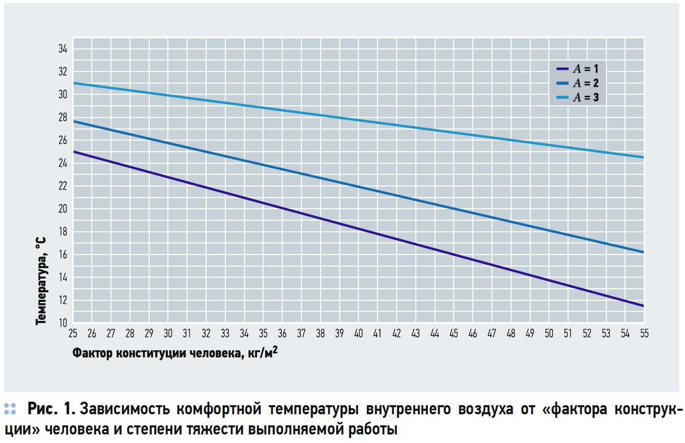 Зависимость комфортной температуры внутреннего воздуха от «фактора конструк- ции» человека и степени тяжести выполняемой работы