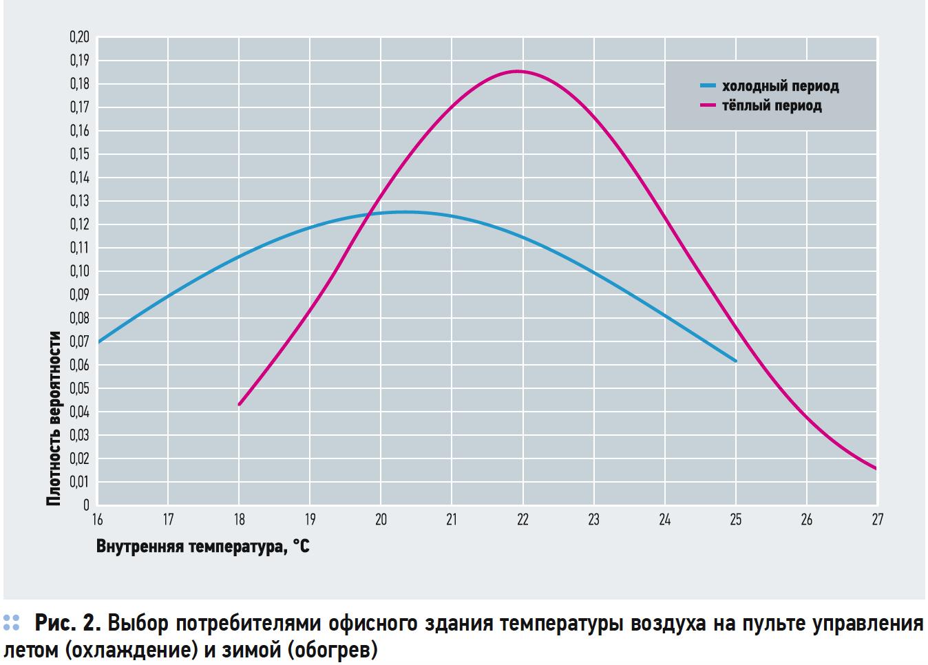 Выбор потребителями офисного здания температуры воздуха на пульте управления летом (охлаждение) и зимой (обогрев)