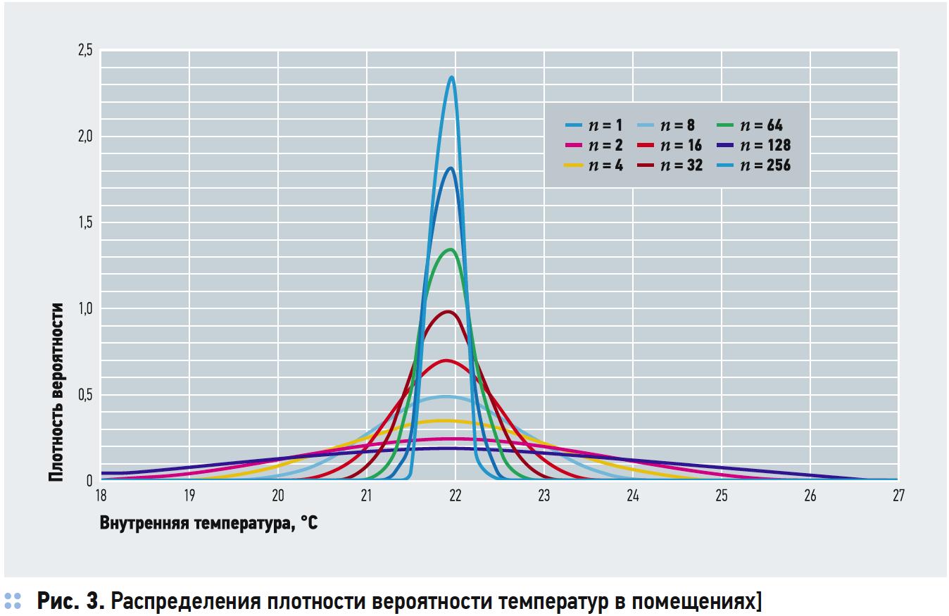 Распределения плотности вероятности температур в помещениях]