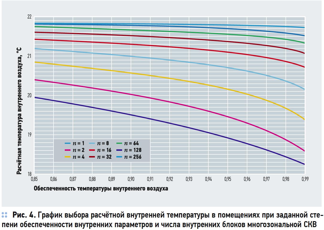 График выбора расчётной внутренней температуры в помещениях при заданной степени обеспеченности внутренних параметров и числа внутренних блоков многозональной СКВ