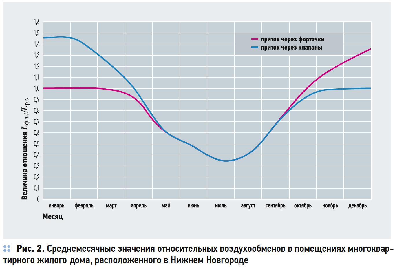 Среднемесячные значения относительных воздухообменов в помещениях многоквартирного жилого дома, расположенного в Нижнем Новгороде