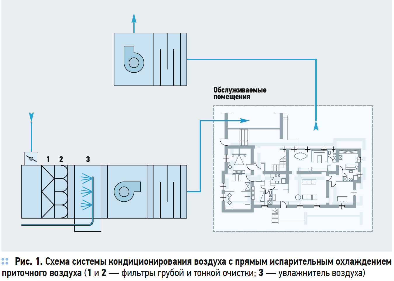 Схема системы кондиционирования воздуха с прямым испарительным охлаждением приточного воздуха