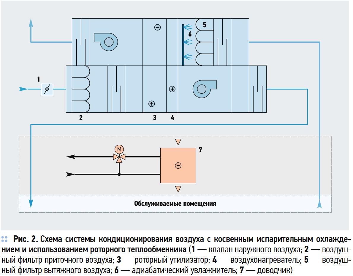 Схема системы кондиционирования воздуха с косвенным испарительным охлажде- нием и использованием роторного теплообменника