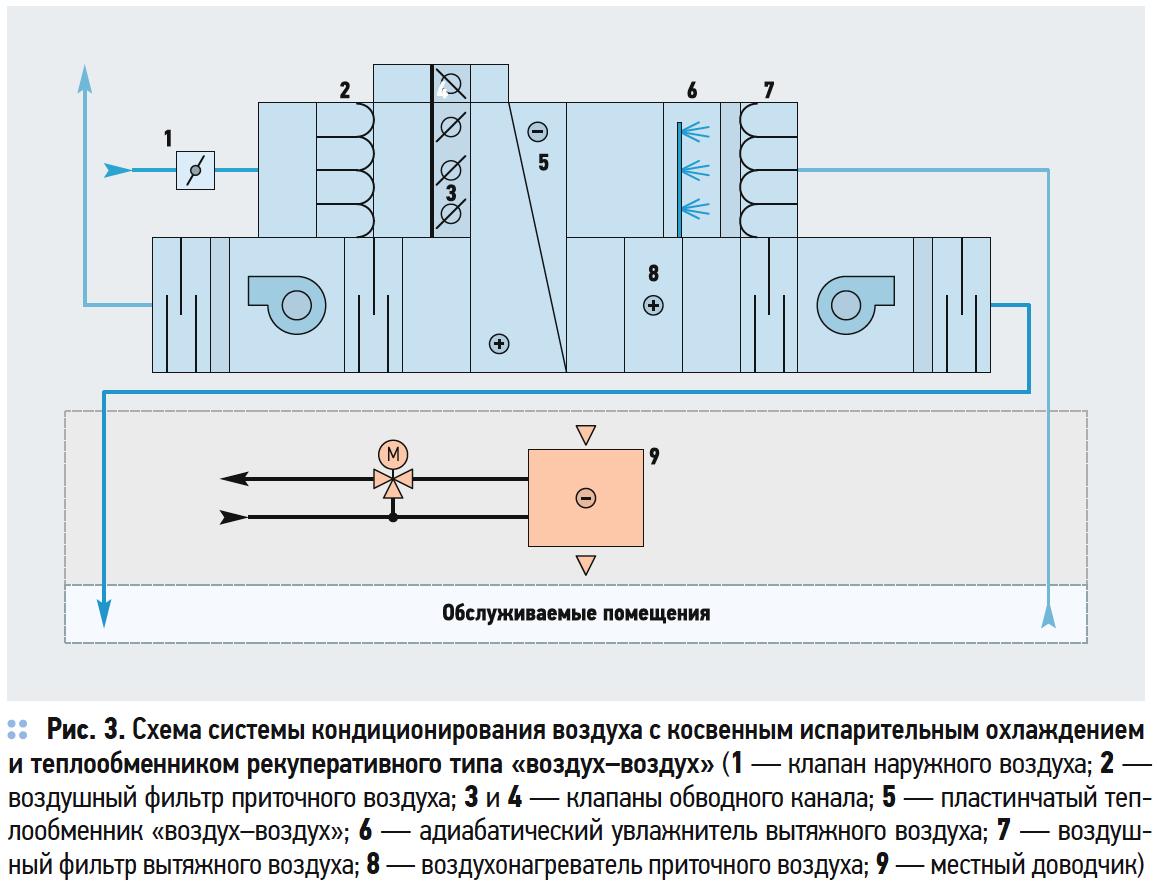 Схема системы кондиционирования воздуха с косвенным испарительным охлаждением и теплообменником рекуперативного типа «воздух–воздух»