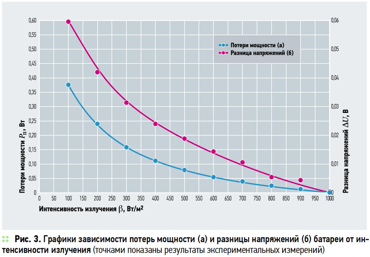 Графики зависимости потерь мощности (а) и разницы напряжений (б) батареи от ин- тенсивности излучения