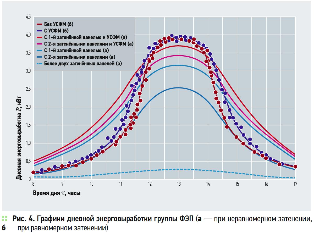 Графики дневной энерговыработки группы ФЭП