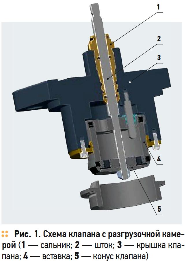 Схема клапана с разгрузочной камерой