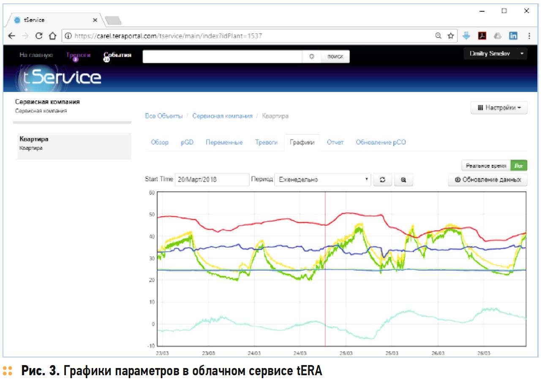 Графики параметров в облачном сервисе tERA