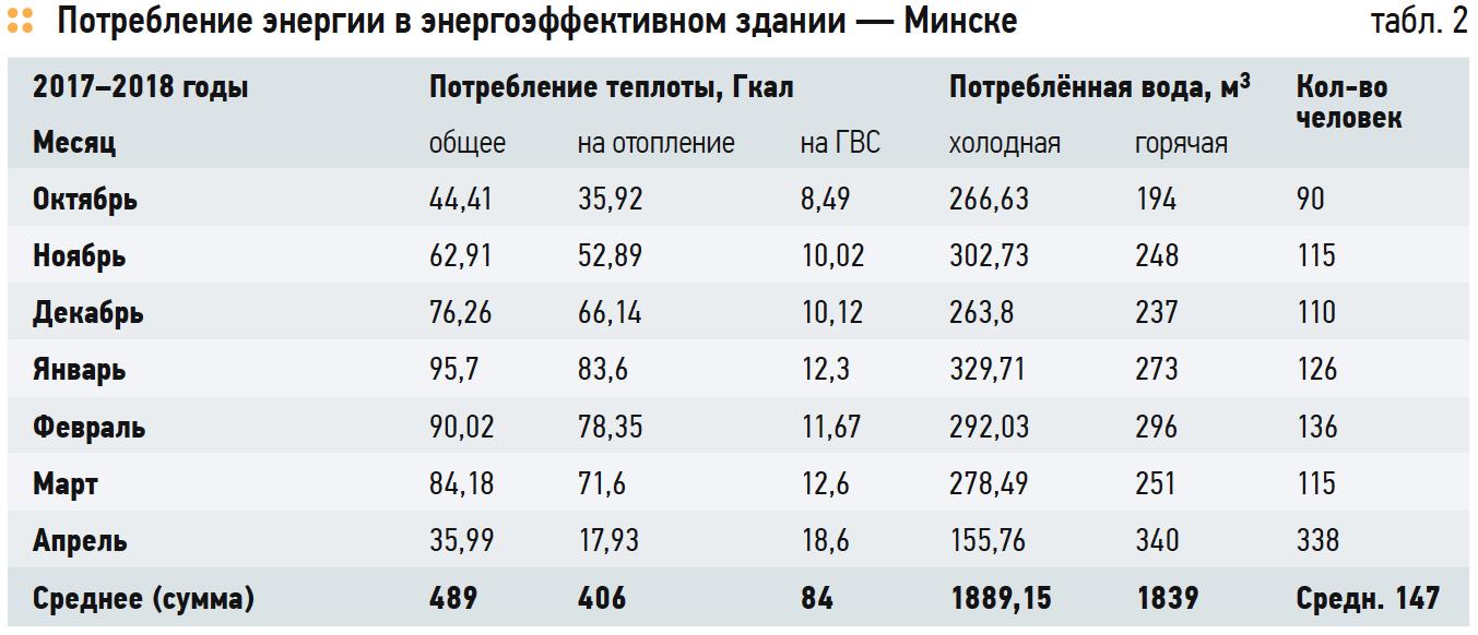 Потребление энергии в энергоэффективном здании — Минске