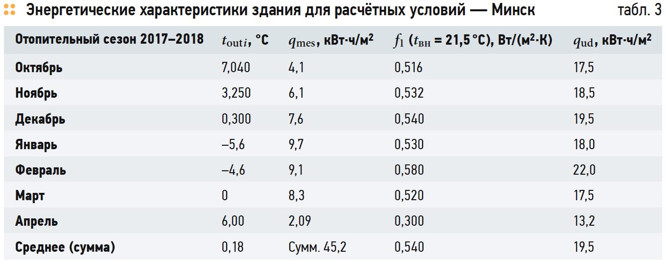 Энергетические характеристики здания для расчётных условий — Минск