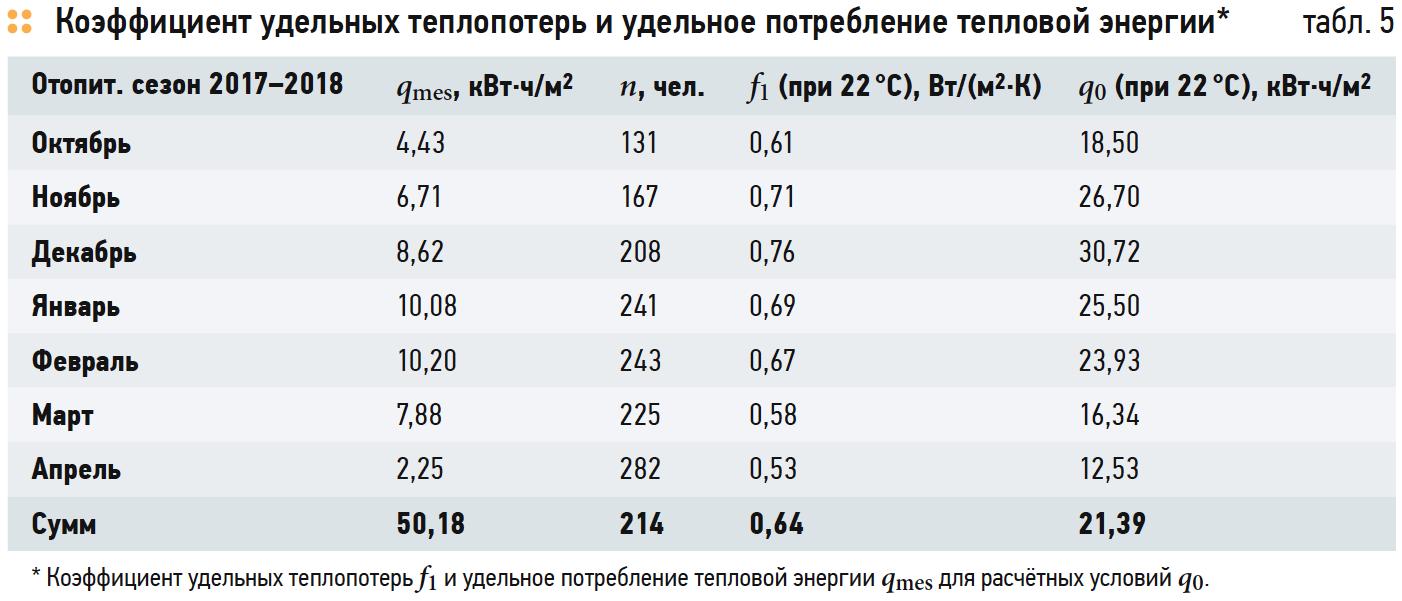 Коэффициент удельных теплопотерь и удельное потребление тепловой энергии
