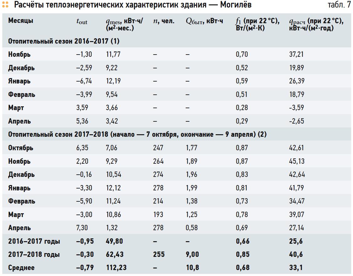 Расчёты теплоэнергетических характеристик здания — Могилёв