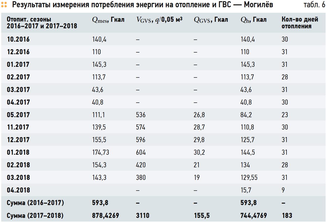 Результаты измерения потребления энергии на отопление и ГВС — Могилёв