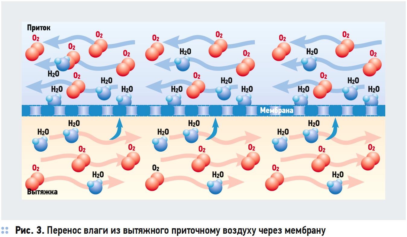 Перенос влаги из вытяжного приточному воздуху через мембрану