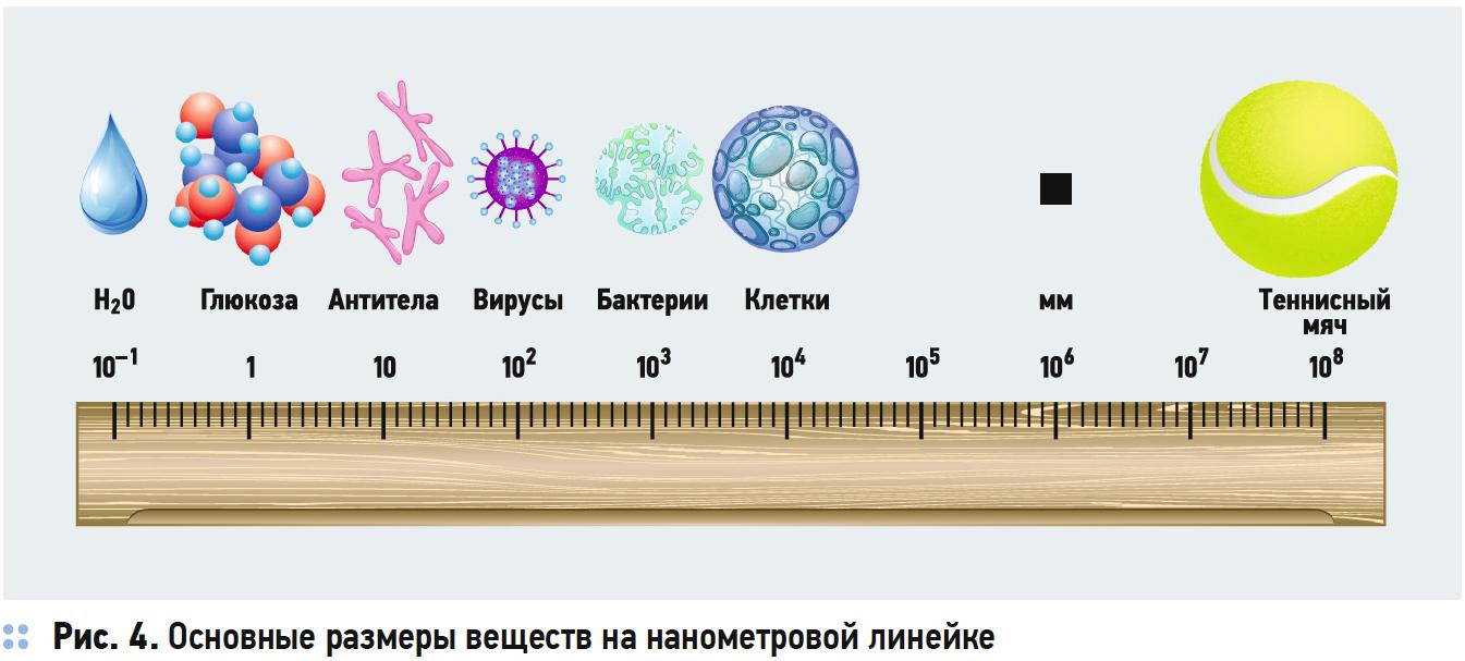 Основные размеры веществ на нанометровой линейке