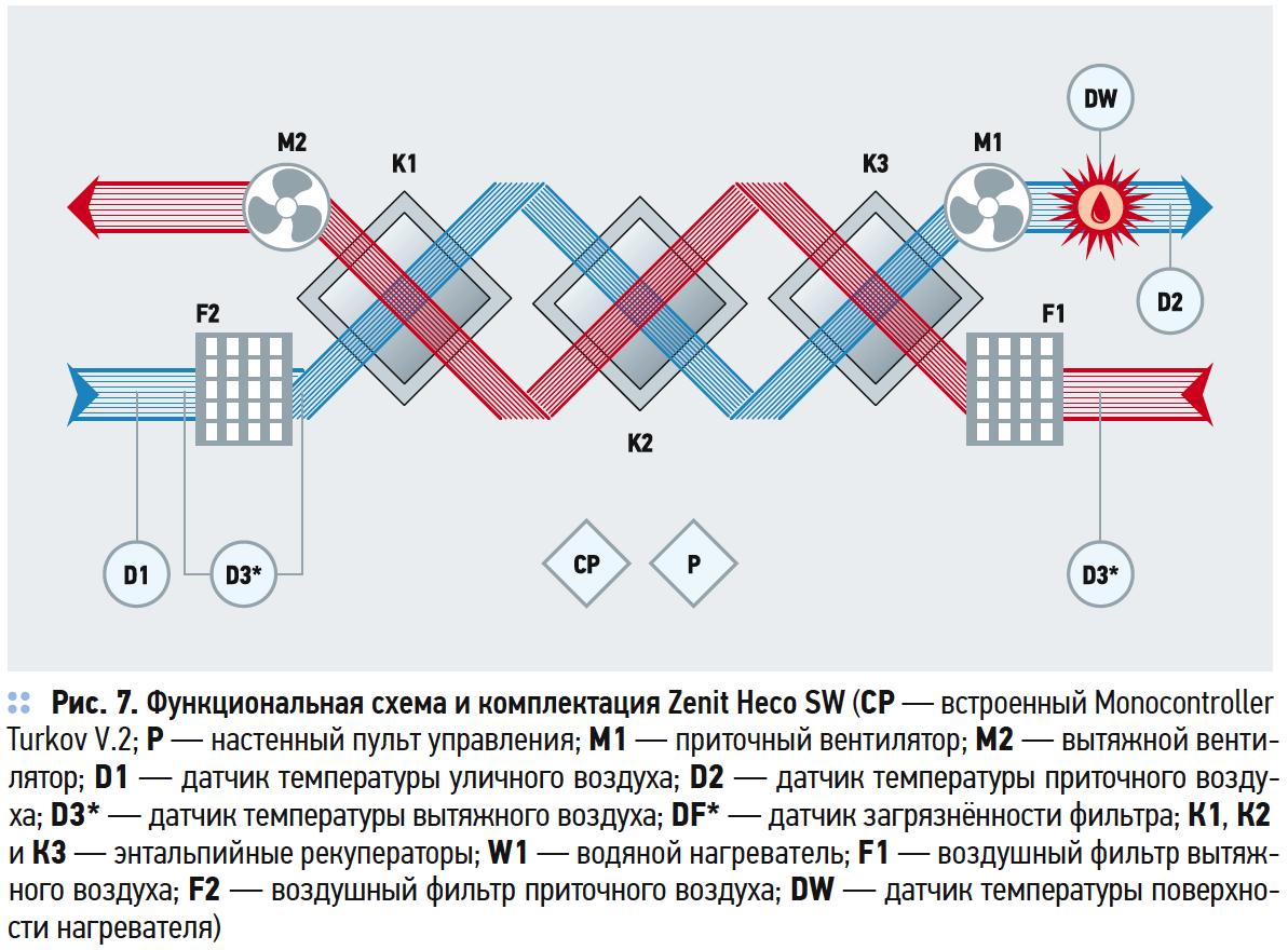 Функциональная схема и комплектация Zenit Heco SW