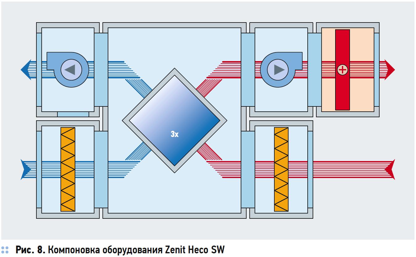 Компоновка оборудования Zenit Heco SW