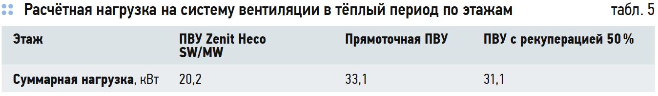 Расчётная нагрузка на систему вентиляции в тёплый период по этажам