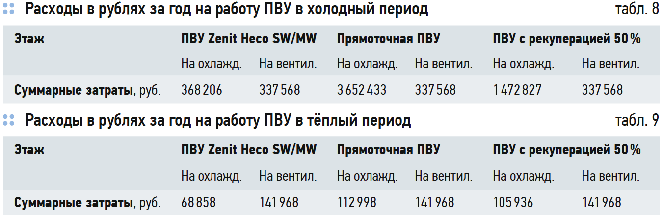 Расходы в рублях за год на работу ПВУ в холодный и теплый период