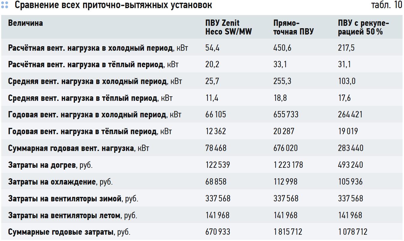 Сравнение всех приточно-вытяжных установок