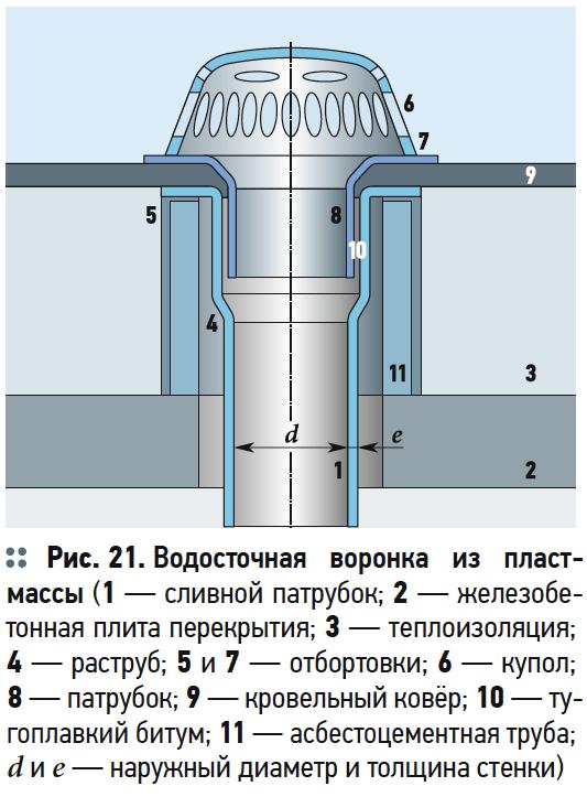 Водосточные воронки для плоских крыш зданий и сооружений. 10/2018. Фото 1