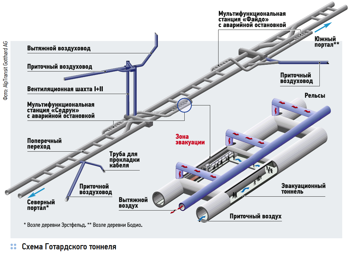 Схема Готардского тоннеля