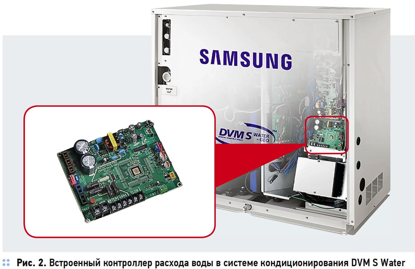 Встроенный контроллер расхода воды в системе кондиционирования DVM S Water