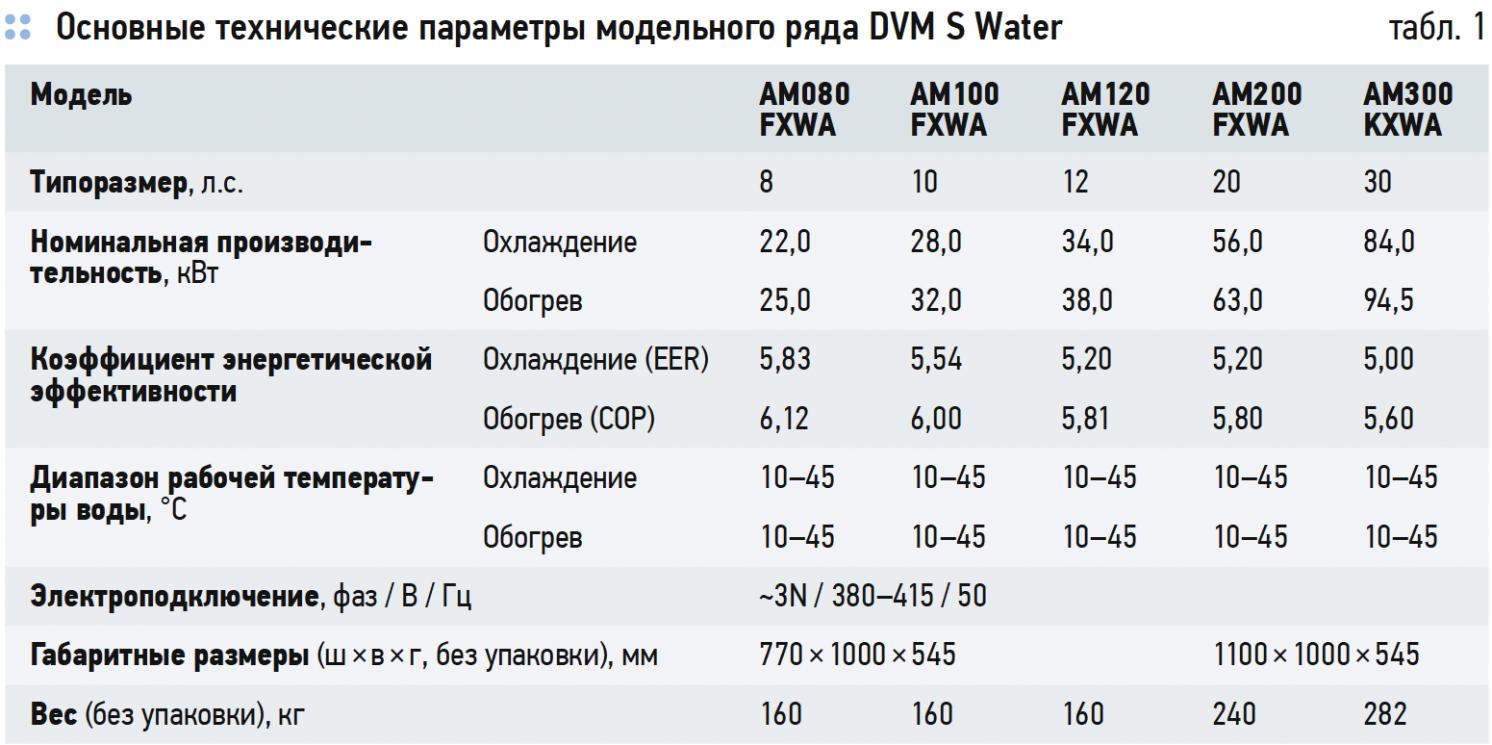 Основные технические параметры модельного ряда DVM S Water