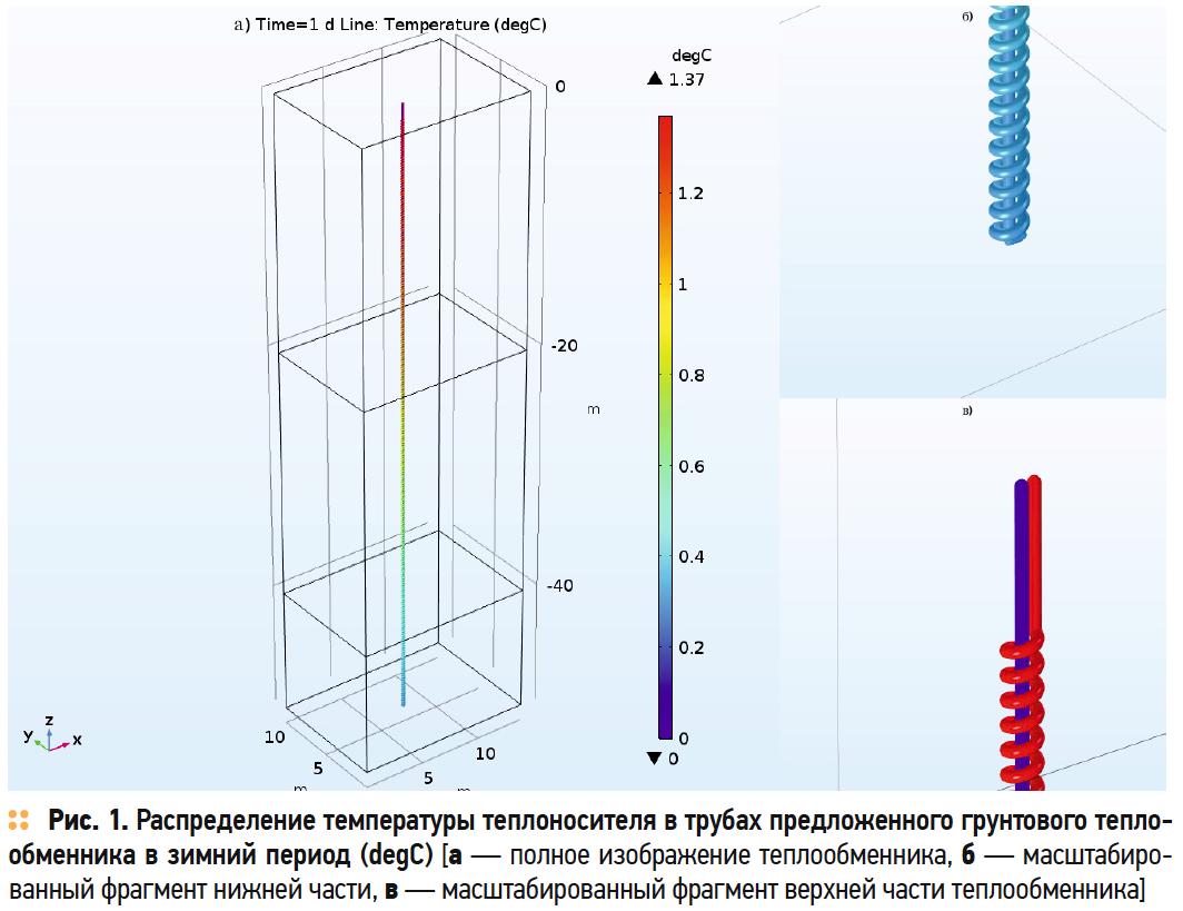 Распределение температуры теплоносителя в трубах предложенного грунтового теплообменника в зимний период (degC)