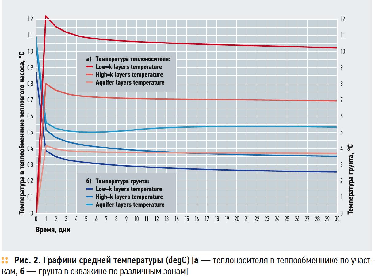 Графики средней температуры (degC)