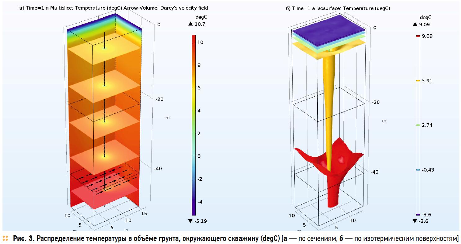 Распределение температуры в объёме грунта, окружающего скважину (degC)