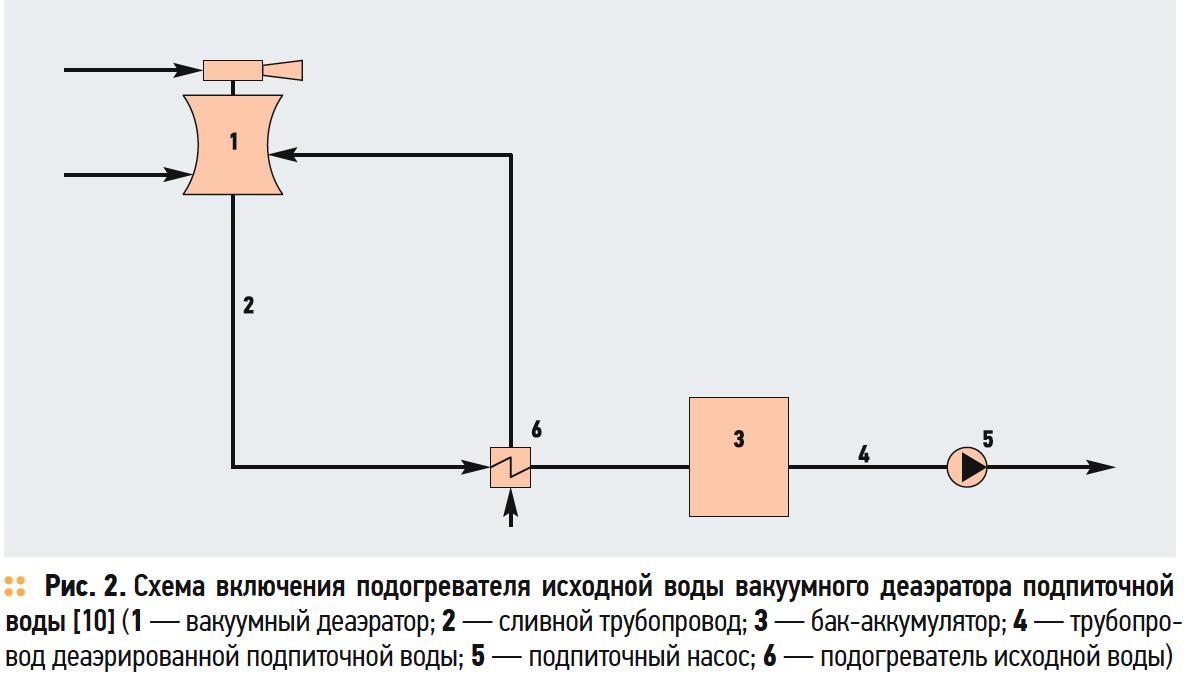Схема включения подогревателя исходной воды вакуумного деаэратора подпиточной воды